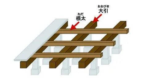 床がふかふかの原因【2】根太(ねだ)や大引の劣化