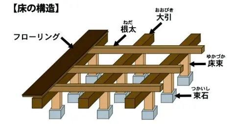 原因をご紹介する前にまずは床下の構造を知っておきましょう。