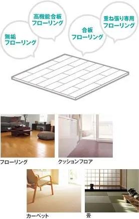 使用する床材