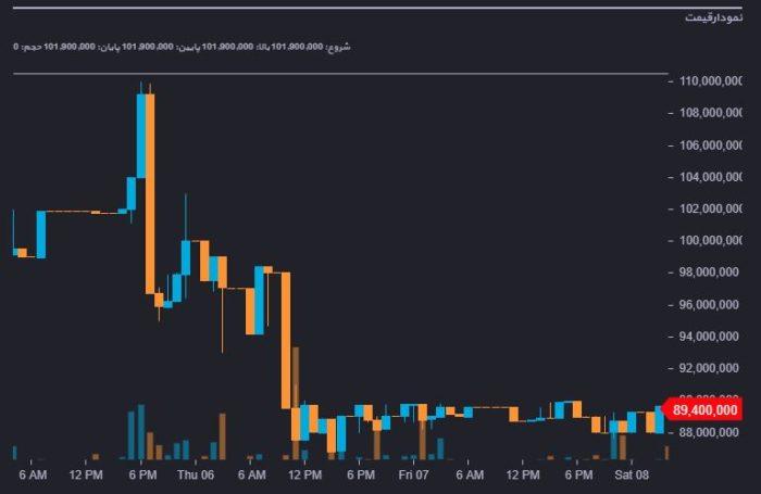イランでビットコインの価格暴騰で267万円!アービトラージは?
