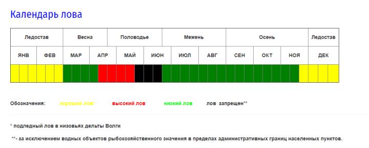 """Источник: """"КаспНИРХ"""""""