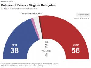 VA Elections; Delegates Meter