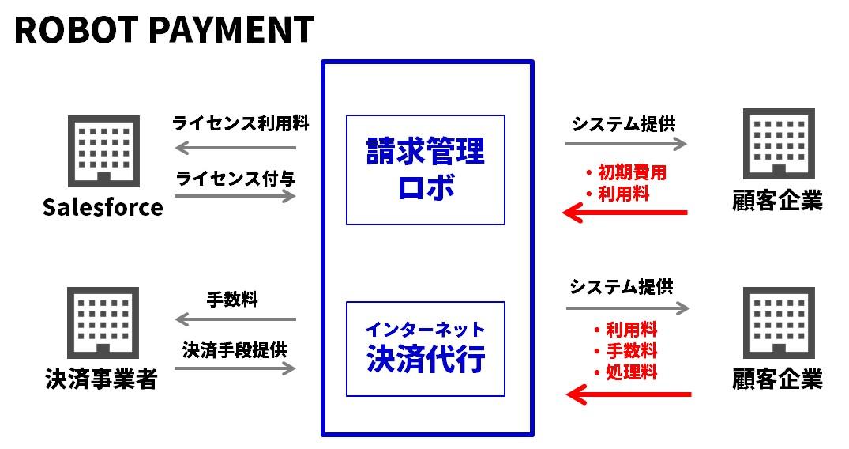 ロボットペイメントビジネスモデル図