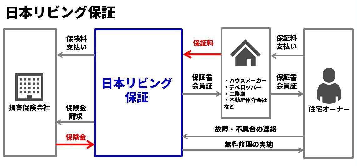日本リビング保証のビジネスモデル図解