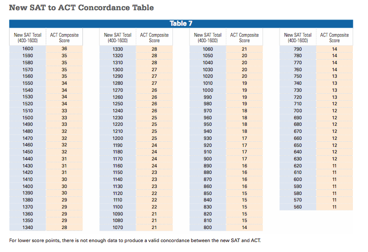 Redesigned SAT to ACT Concordance Chart via College Board