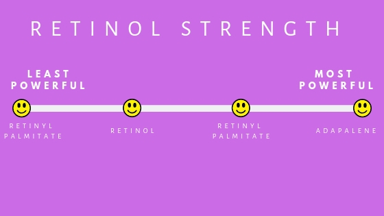 retinol by strength