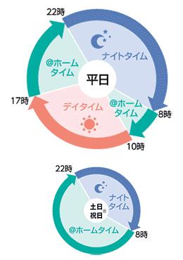 スマートライフプラン 円グラフ