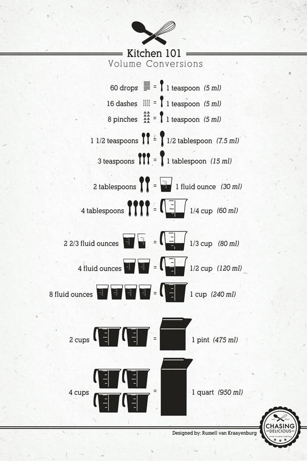 Kitchen 101- Volume Conversions