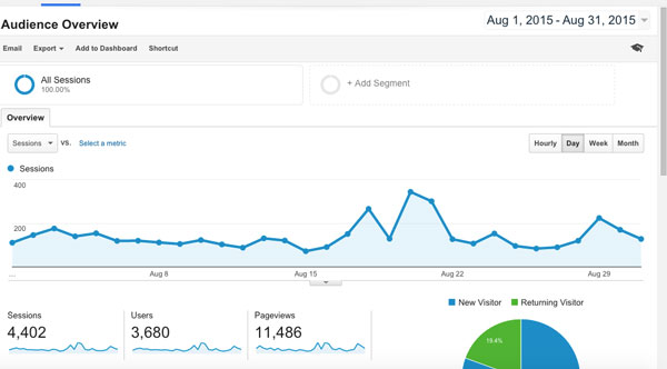 Blog Traffic Statistics Kate the (Almost) Great