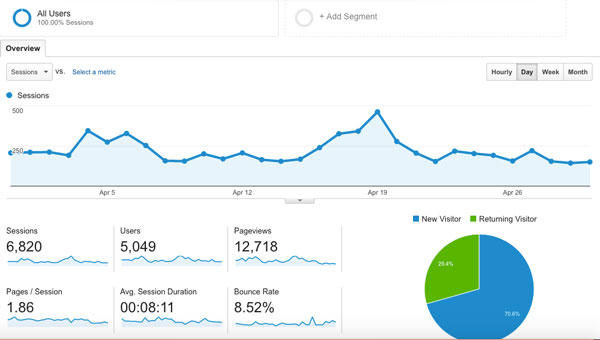 April Blog Traffic Report