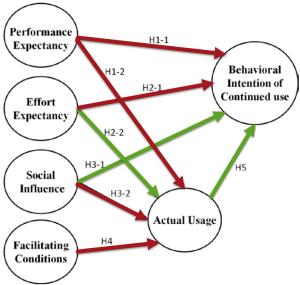 Extended UTAUT model
