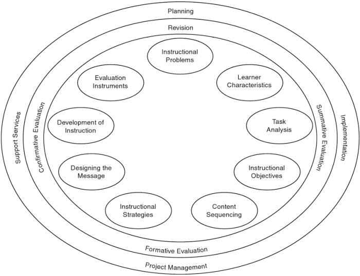 M-R-K instructional design model