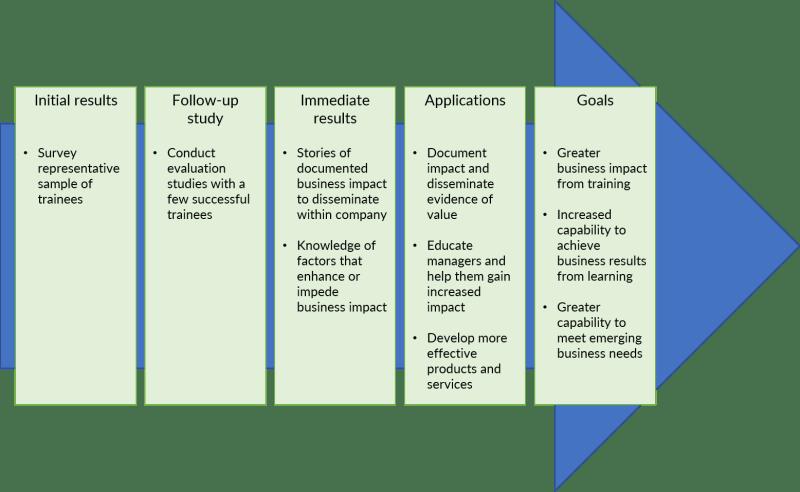 SCM's five step model, as discussed below