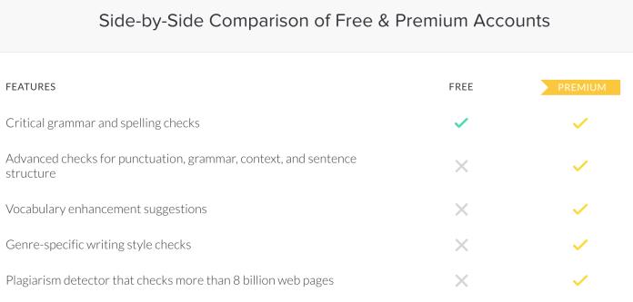Grammarly free versus premium