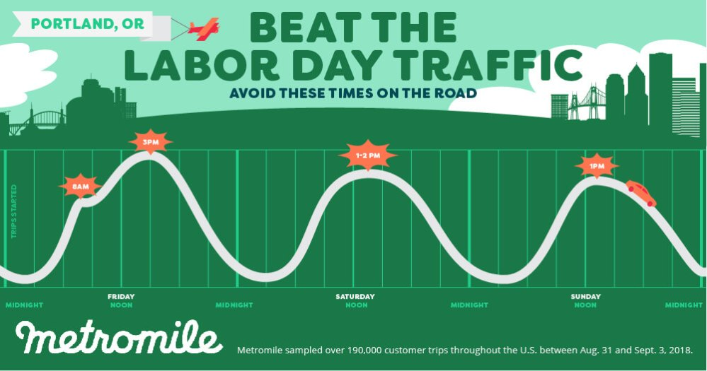 Metromile Labor Day Weekend Travel times infographic Portland Oregon 2019
