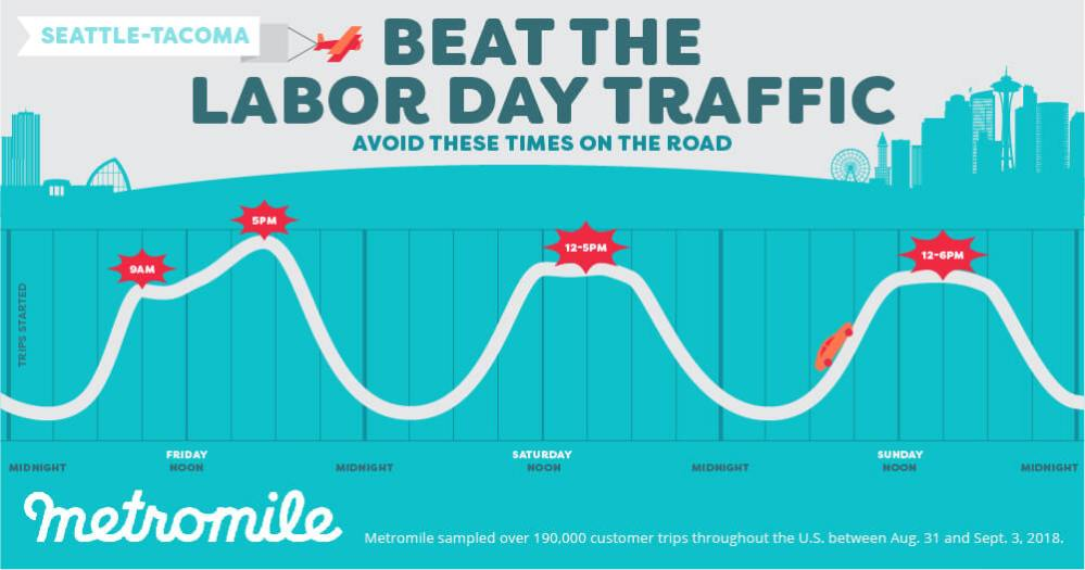 Metromile Labor Day Weekend Travel times infographic Seattle Tacoma Area 2019