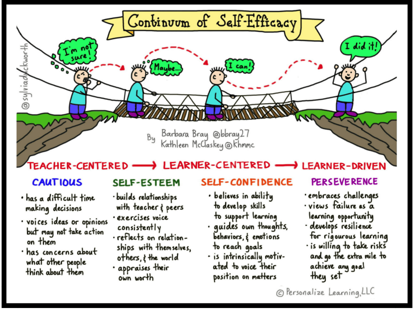 continuum of self-efficacy
