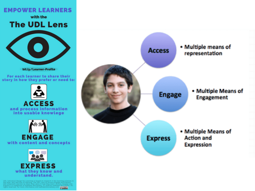 Empower Learners with the UDL Lens