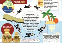 How Illegal Funds Are Channeled Into Nepal In the Name Of Foreign Direct Investment