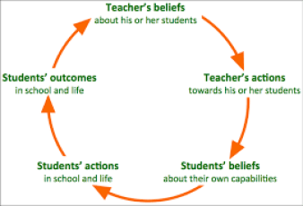 influence of teacher in students life
