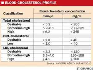 in-cholesterol-oil-Minnesota-St.-16125