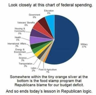 Budget_pie_chart_meme