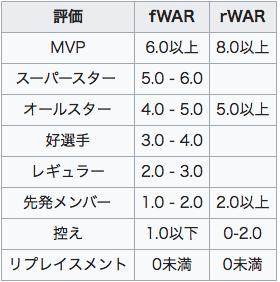 WARの評価基準の引用画像