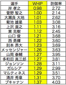 2018年の規定投球回到達者のWHIPと防御率の表