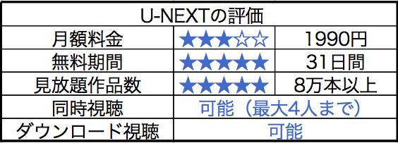 U-NEXTの評判についてまとめた画像