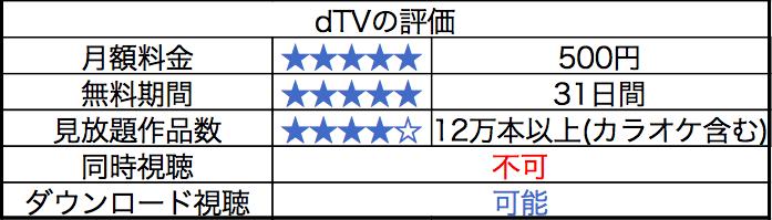 dTVの評判についてまとめた画像