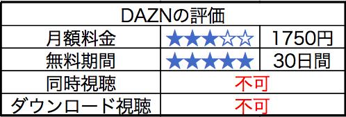 DAZNの評価についてまとめた画像