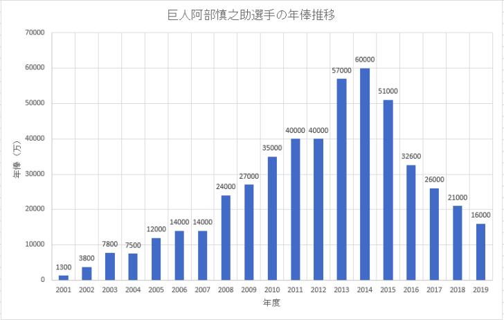 巨人(読売ジャイアンツ)阿部慎之助選手の年俸推移のグラフ