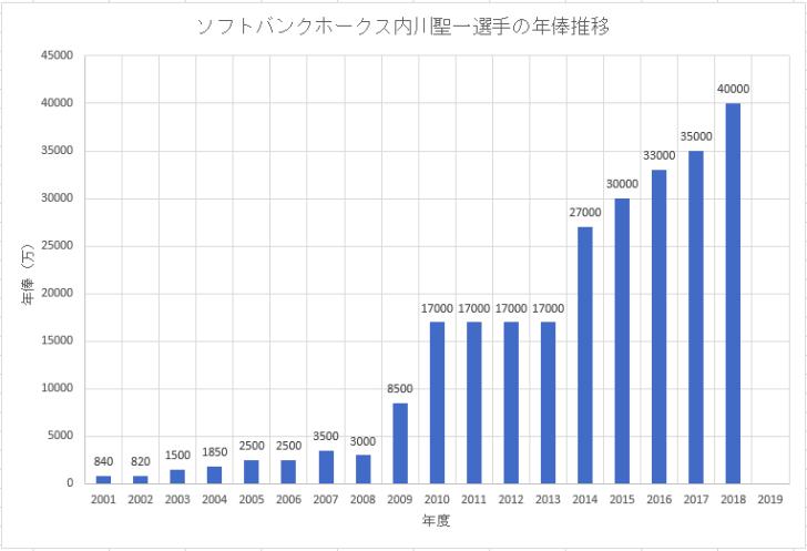 ソフトバンクホークス内川聖一選手の年俸推移のグラフ