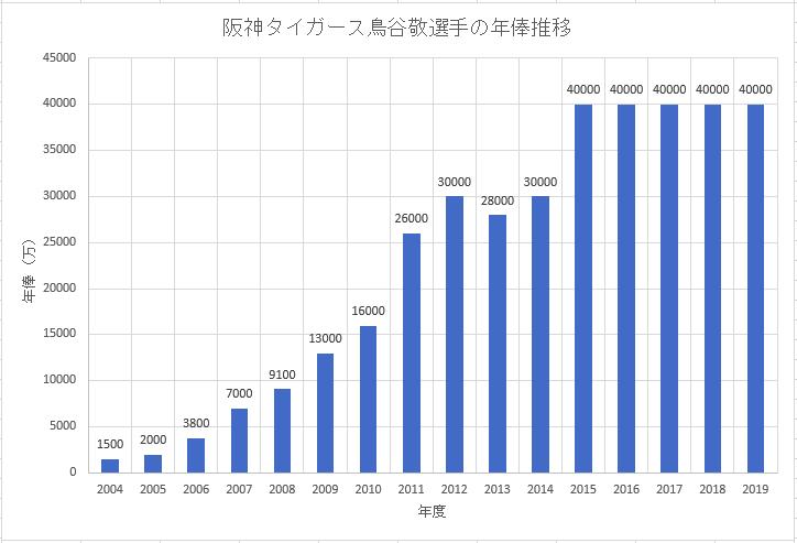 阪神タイガース鳥谷敬選手のこれまでの年俸推移のグラフ画像