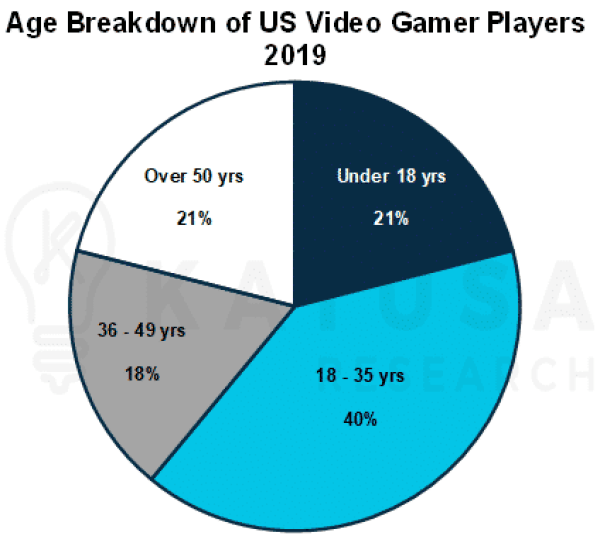 Age breakdown of US Video Gamers Players 2019 Pie Chart