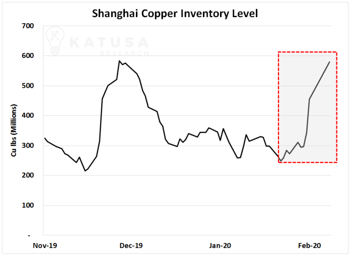 Graph of Shanghai copper inventory level 2020