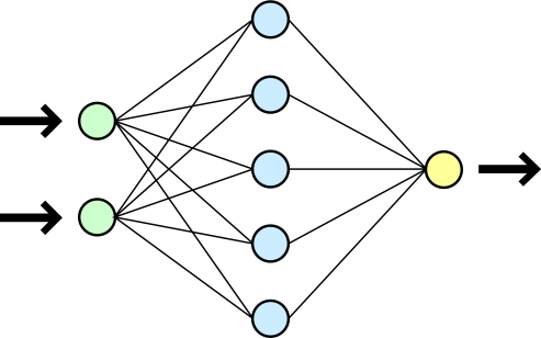 Vereinfachte Darstellung eines Künstlichen Neurons