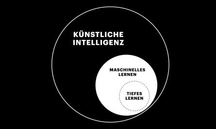 Unterschiede AI, Machine Learning und Deep-Learning