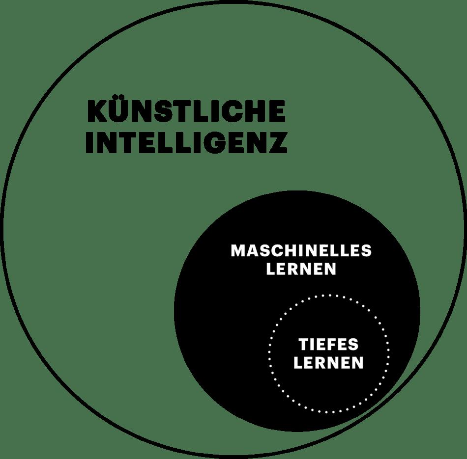 Einfache Infografik - Unterschiede KI, Maschinelles Lernen, Tiefes Lernen