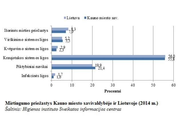 Pagrindinės Kauno miesto gyventojų mirties priežastys jau daugelį metų išlieka tos pačios