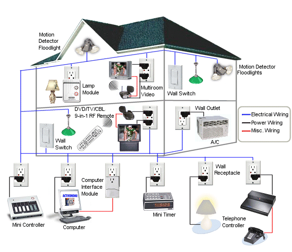 benefits of choosing professional home automation contractors over diy Home Speaker Wiring Guide diy home automation plan control systems and electrical wiring