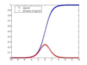 derivative_of_sigmoid