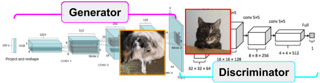 (deep convolutional) generative adversarial nets – slides