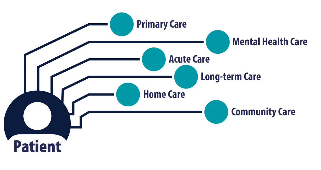patient navigated model of care