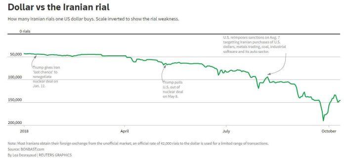 dollar-against-rial