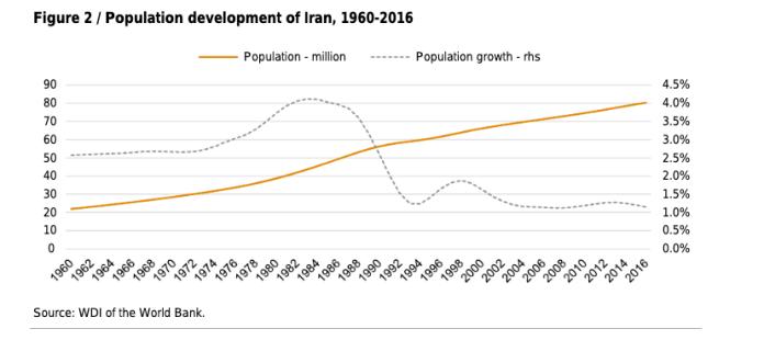 Iran-population-1960-2016