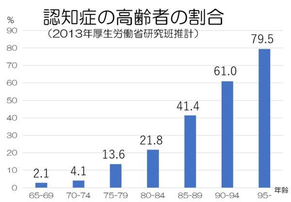 (統計)認知症高齢者の割合