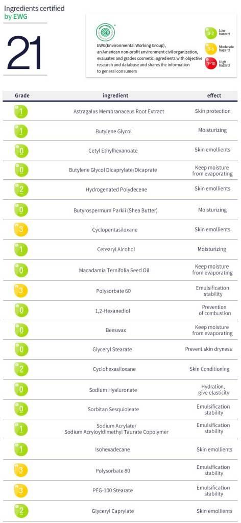 Pyunkang-Yul-Nutrition-Cream-ingrediente