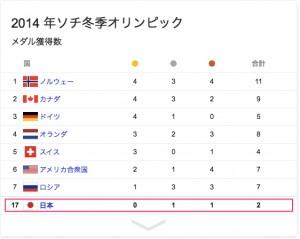 オリンピック_メダル_-_Google_検索-2