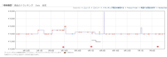 【Amazonプライムデー】Keepaで確認した本当に安くなっている商品 69